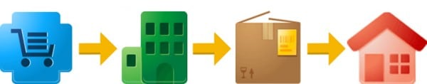 icons depicting the google store shipment process