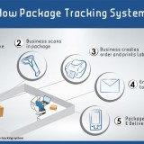 Package Tracking Software Options: How They Work and How to Find One
