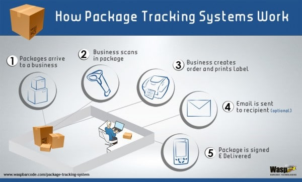 infographic of how package tracking systems work