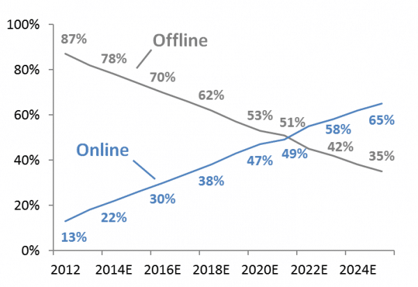 chart with timeline for offline and online food ordering industries